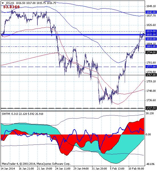S&P500 – 12.02.14. Откат вверх продолжается.