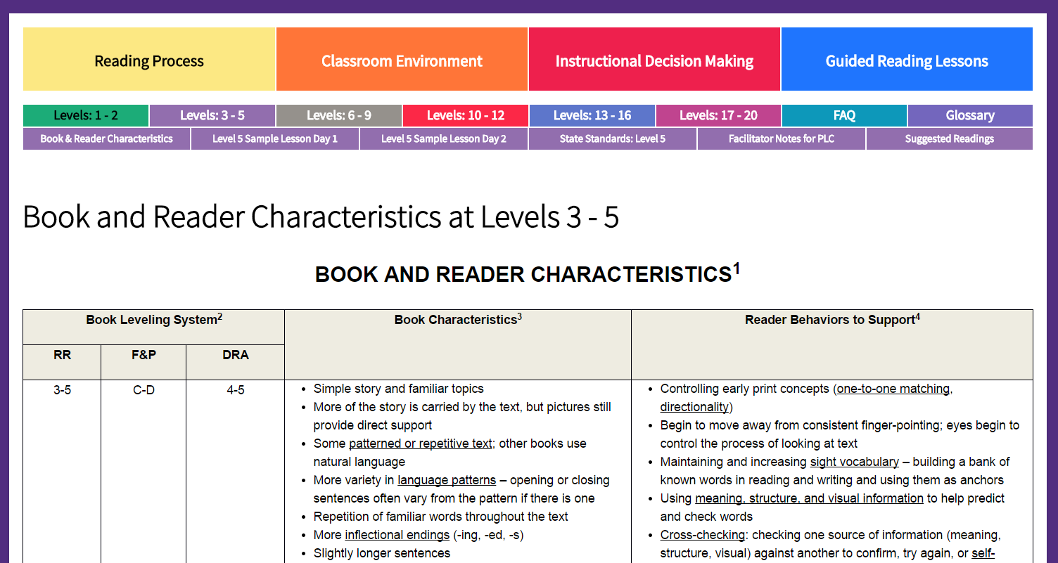 Worksheet A To Z Leveled Reading its the end of january and half my kindergartners are still on for each level range given you will click book reader characteristics tab