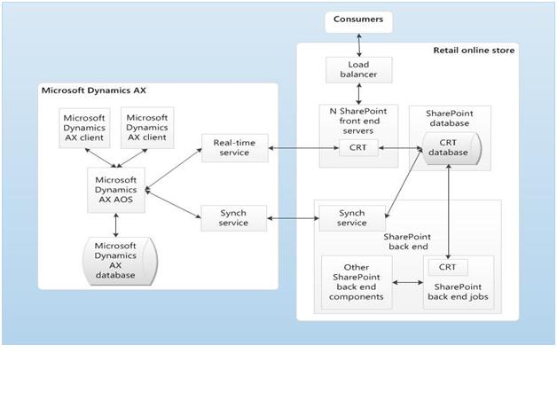 Microsoft Dynamics Ax Discussion Forum Ax2012 R2 Retail