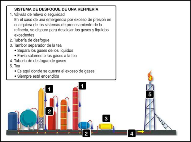 el petroleo y sus derivados: