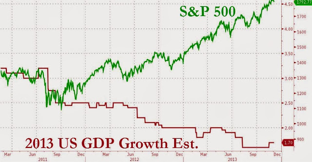 Evidence That The Fed Prints For Wall Street - S&P vs. GDP