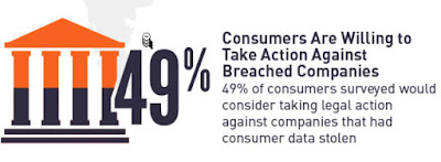 Part of an infographic showing that 49% of consumers would take legal action against a company which has experienced customer data theft.