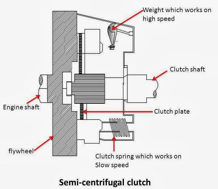 electromagnetic clutch working principle pdf