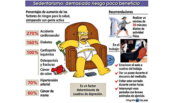 http://1.bp.blogspot.com/-UYuiyNni5F4/T03pojWEXDI/AAAAAAAAAHU/ywTY-4zyTac/s320/sedentarismo.jpg