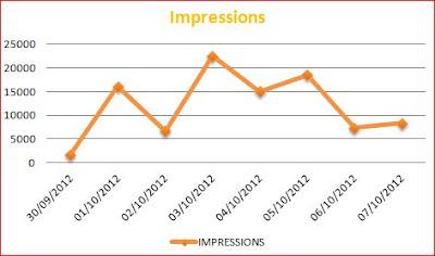 Impression Settimanali Linkedin