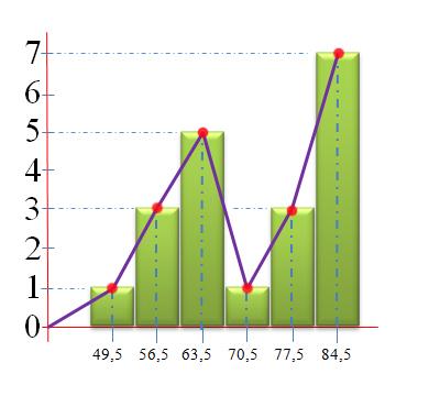 Abang ade blogger statistika ekonomi i distribusi frekuensi diagram poligon ccuart Gallery