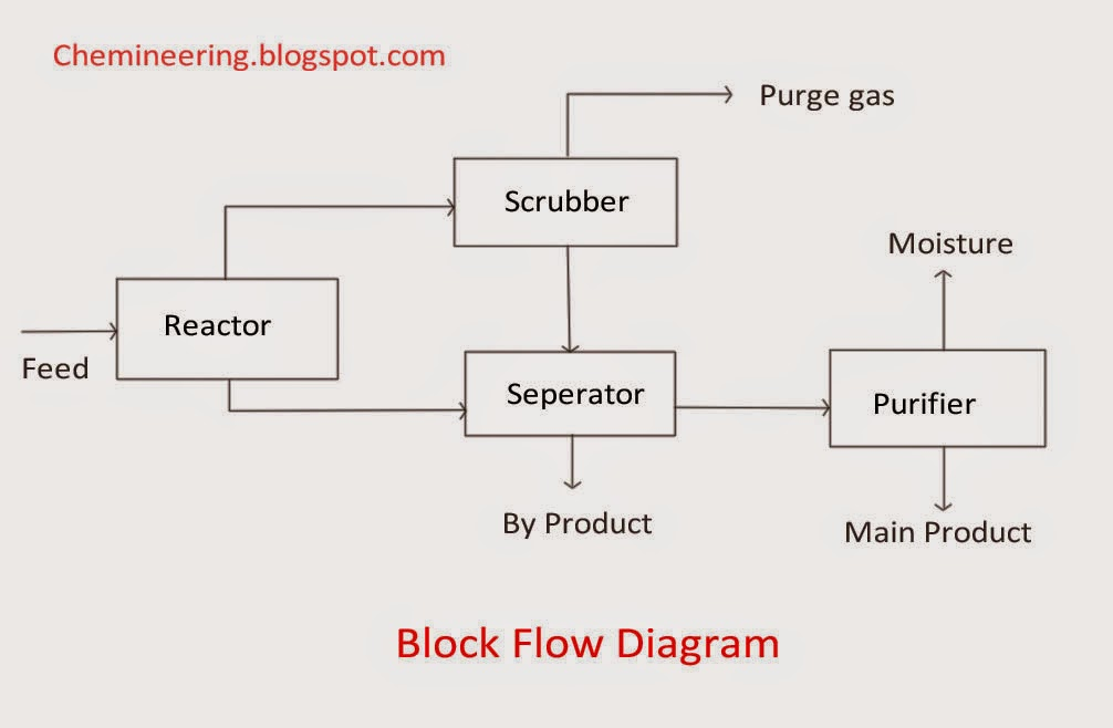 Block Flow diagram by Chemineering.blogspot.com