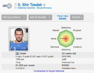 FM14 Player profile Shir Tzedek of Kiryat Shamona