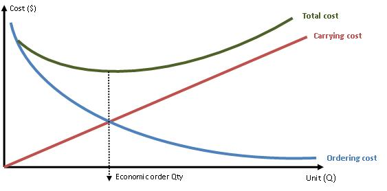 the economic order quantity model eoq Economic order quantity models 1 eoq models presentation by: shashank shekhar 2 economic ordering quantity eoq is the amount of inventory to be ordered at one time for purposes of.