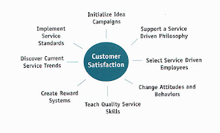What is customer services culture?