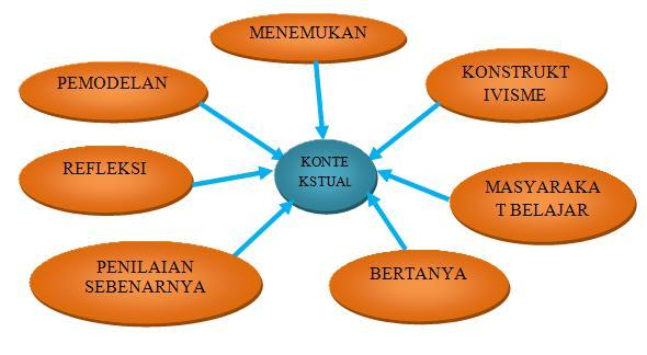 Adapun diagram dar i ketujuh komponen pembelajaran Kontekstual adalah: