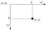 Como é o eixo de coordenadas em programação Java