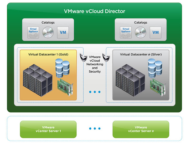 vCloud Director Series Part 8 - vCloud Director Free Training Collection
