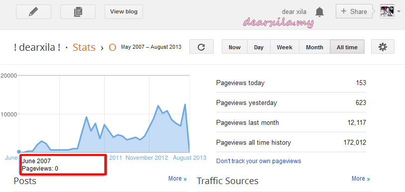 Pageview, keyword, pengalaman blogging, blogger, blogger.com, apa itu blog, love, xila