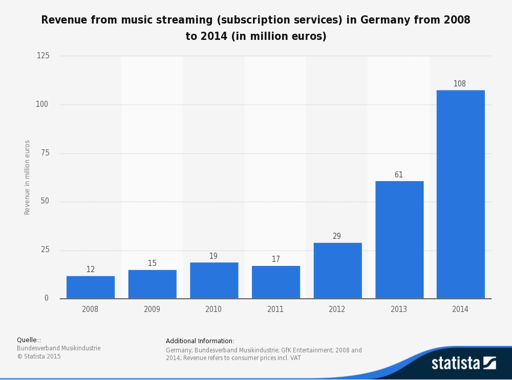 digital music revenue from Germany