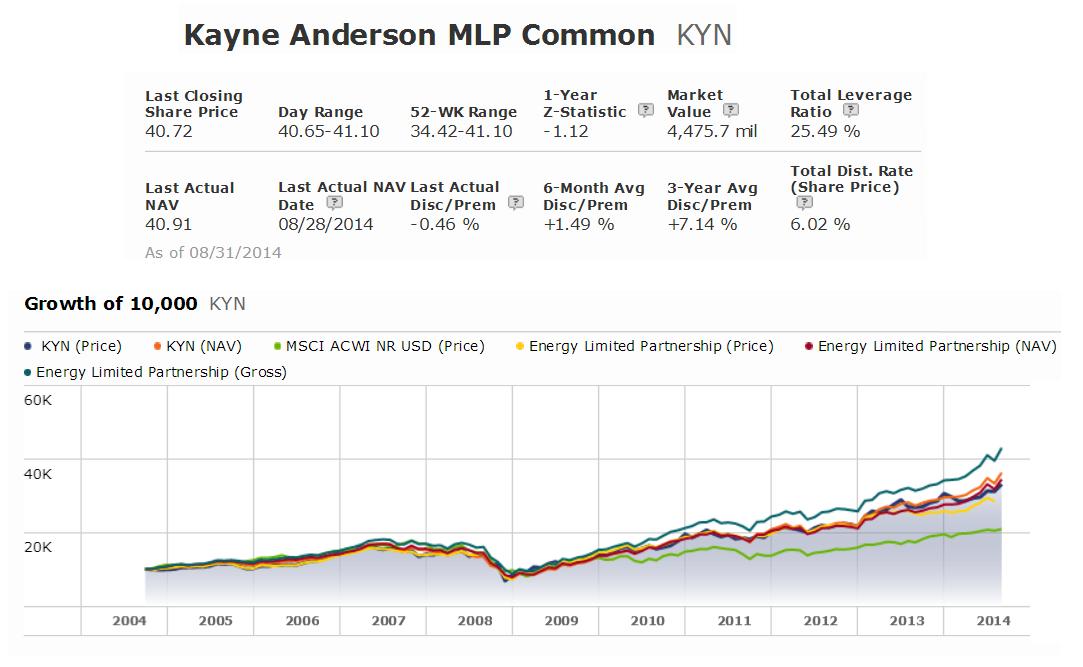Kayne Anderson MLP Fund (KYN)