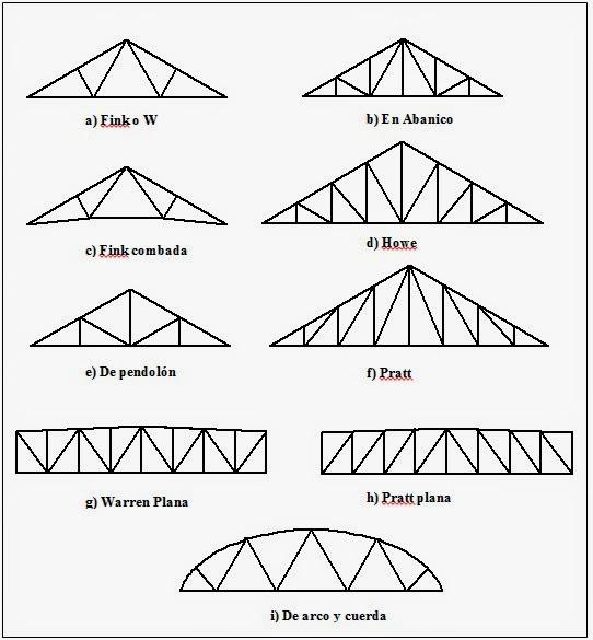 Tecnolog a tipos de estructuras - Tipos de cubiertas inclinadas ...