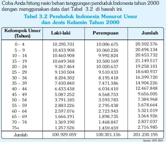 Komposisi Penduduk Indonesia Menurut Umur & Jenis Kelamin