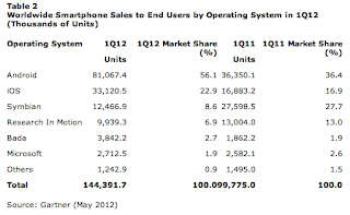 Chart: Worldwide Smartphone Sales to End-Users, by Operating System (1Q2012)