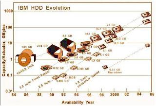 Evolusi Teknologi Hardisk Menurut IBM