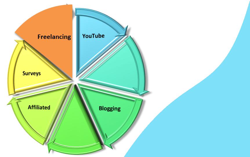 Youtube,blogger,freelancer,survey