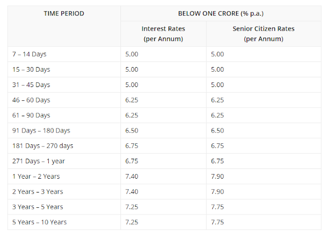 Dhanalaxmi Bank Fixed Deposit Interest Rates