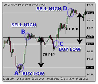 Cara belajar forex trading