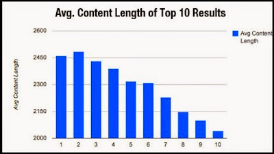 Content Avg Length in google