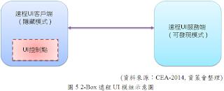 2-Box遠程UI模組圖