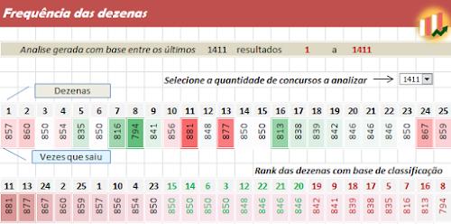 Dicas e estatísticas da dezenas para concurso 1.414 da lotofácil