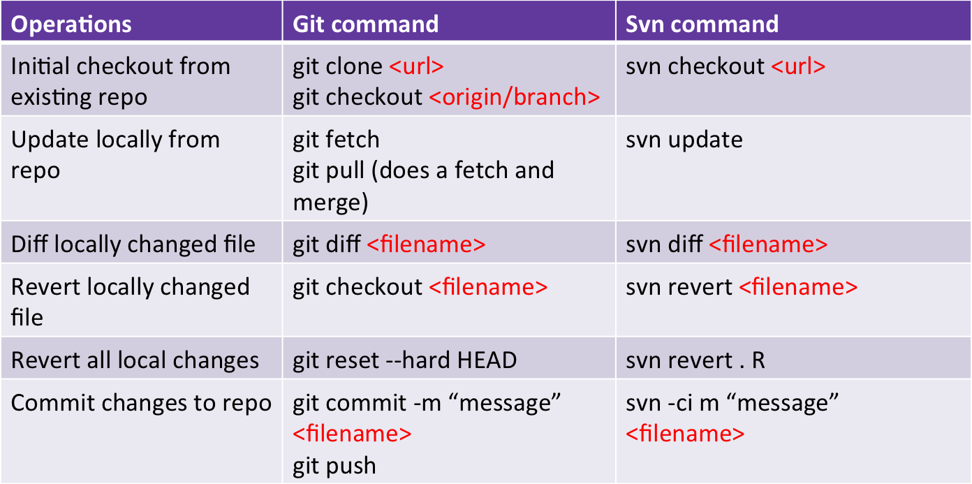git clone vs checkout