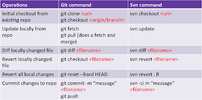 Git vs SVN commands
