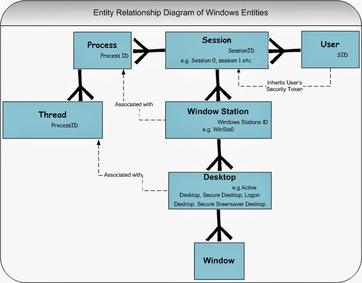 microsoft windows security on sesssions, windows and desktops block diagram of computer please consult the following diagram figure1 as you read about the individual entities below