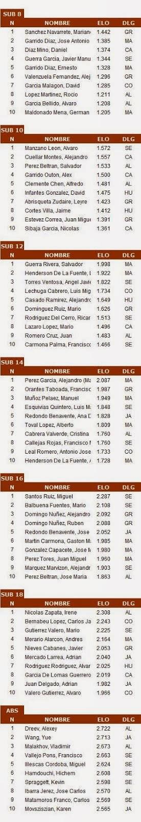 TOP ELO ANDALUZ Noviembre 2014