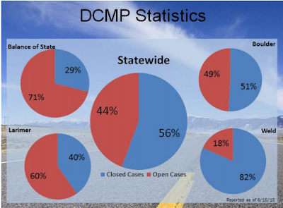 graphic: Disaster Case Management Program Statistics