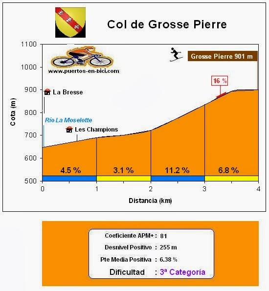 Altimetría col de Grosse Pierre