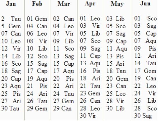 Receipt-Book of Carolina Dean : Moon Magick: Calculating Your Lucky ...