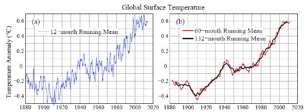 "No warming ""pause"" says World Meteorological Organization head"