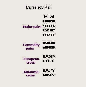 currency pair forex