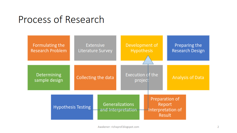 analyzing hypothesis testing essay