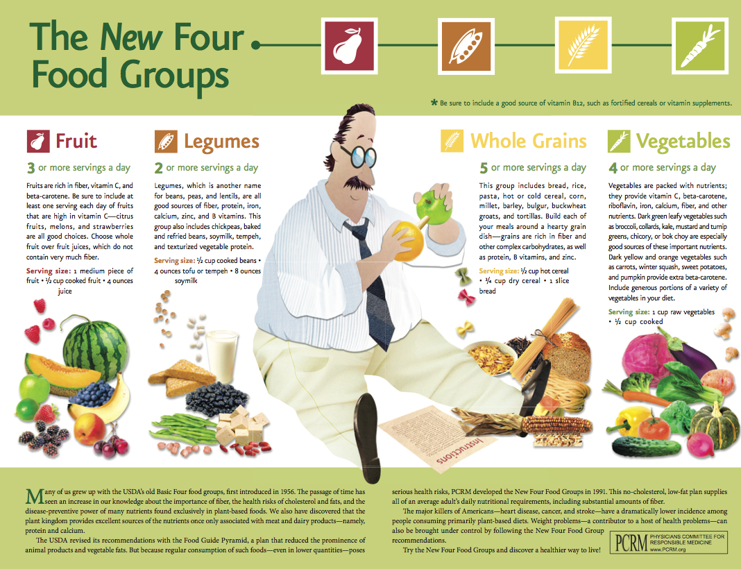 What Are The New Four Food Groups Physicians Committee