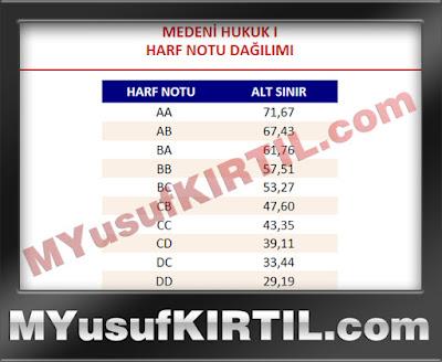 Anadolu Üniversitesi Açıköğretim Fakültesi Medeni Hukuk I Dersi Harf Notu Dağılımı ( 2015 Yılı )
