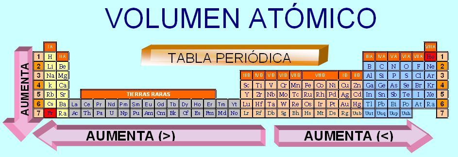 La quimica en nuestro entorno la tabla peridica resultado de imagen para volumen de los elementos de la tabla periodica urtaz Images