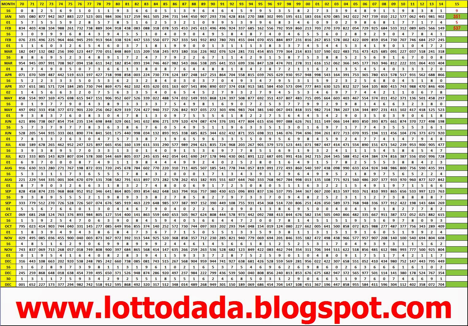 thai lotto chart 2016: Thai lottery result chart from 1970 to 2016 thai lotto vip 01 05