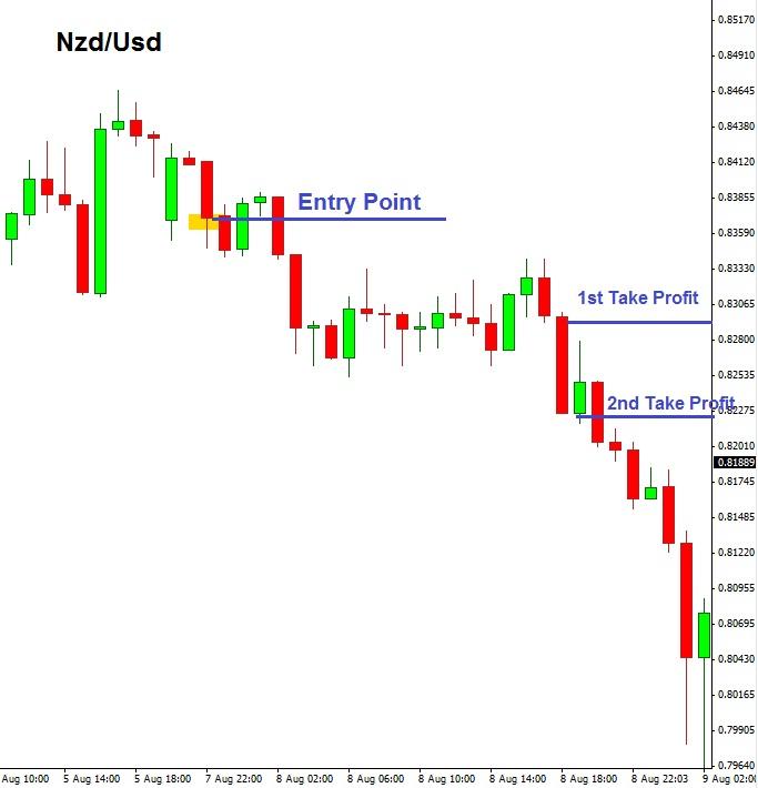 Arti swap dalam trading forex