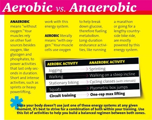 Be Well. Be Happy. Be Me.: Aerobic vs anaerobic exercise
