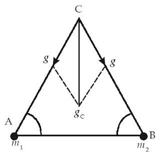segitiga sama sisi resultan Medan gravitasi