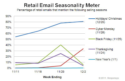 Click to view the Dec. 2, 2011 Retail Email Seasonality Meter larger