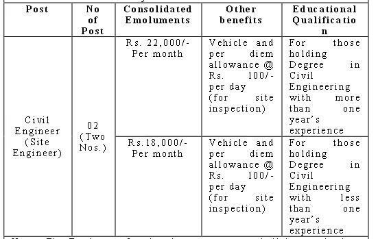 Civil Engineers Recruitment by NHAI 2013