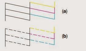 a) correct injectors b) injectors problems